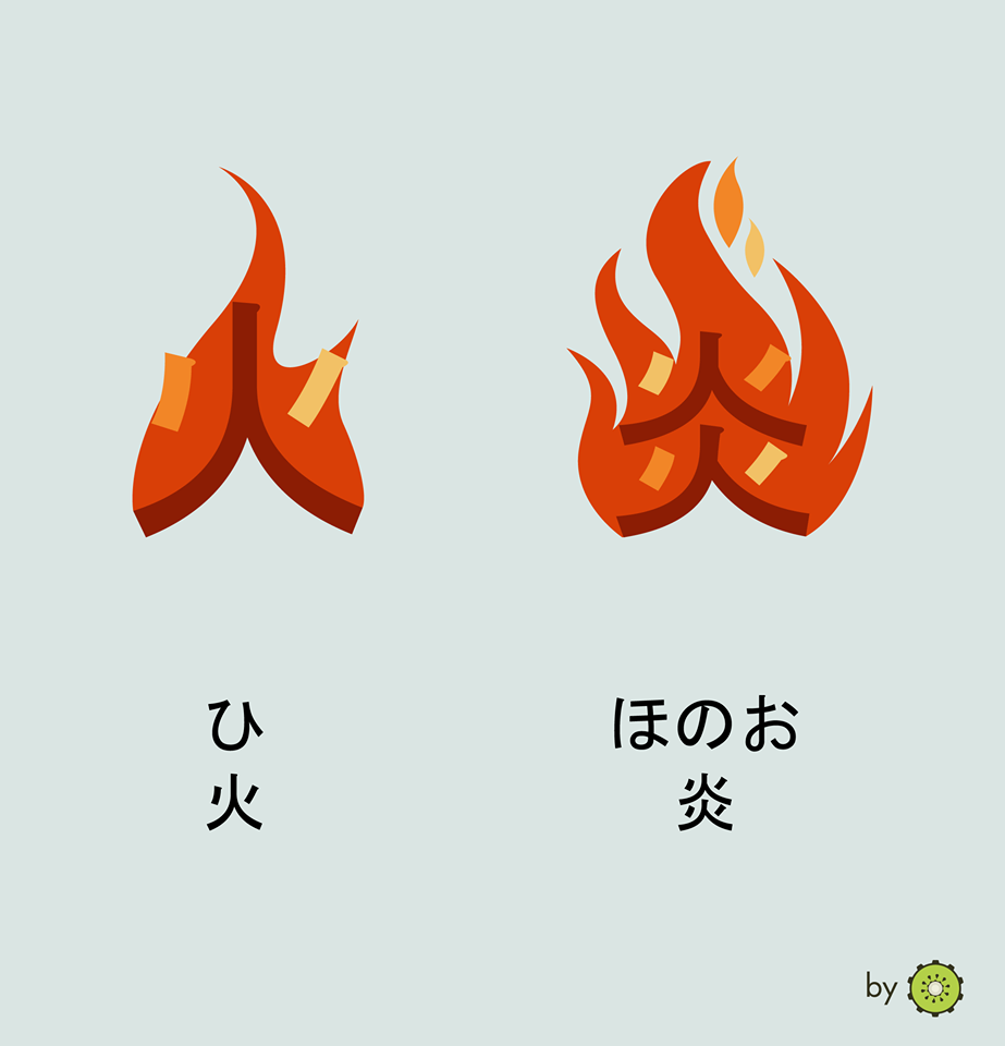 Kanji card - fire and flames