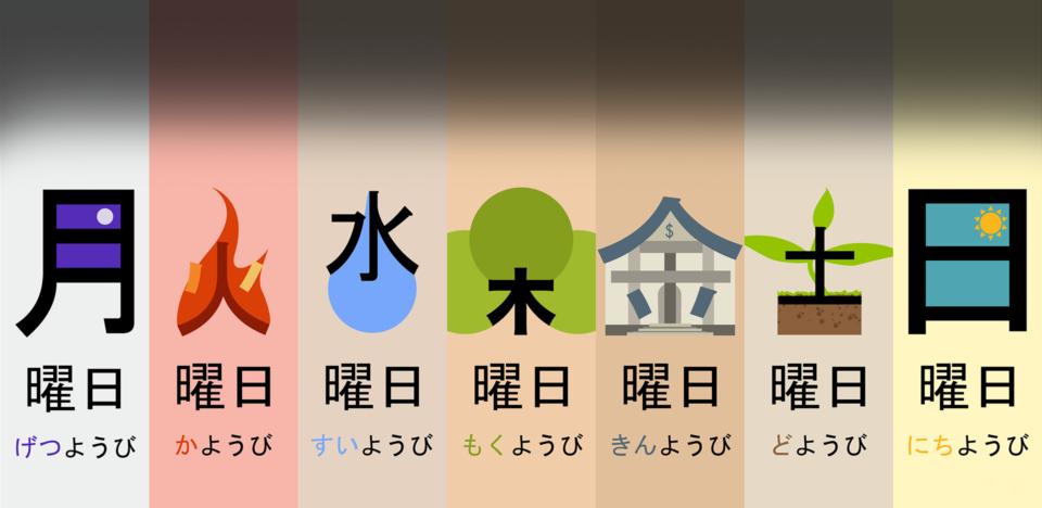 Kanji cards - week days